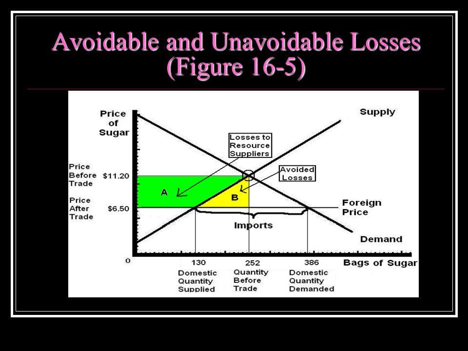 Avoidable and Unavoidable Losses (Figure 16-5)