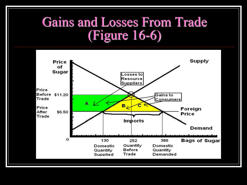 Gains and Losses From Trade (Figure 16-6)