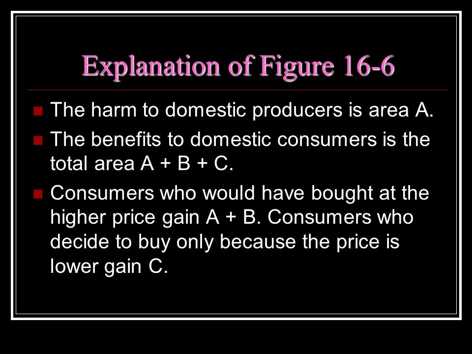 Explanation of Figure 16-6