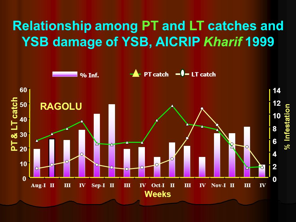 Relationship among PT and LT catches and YSB damage of YSB, AICRIP Kharif 1999