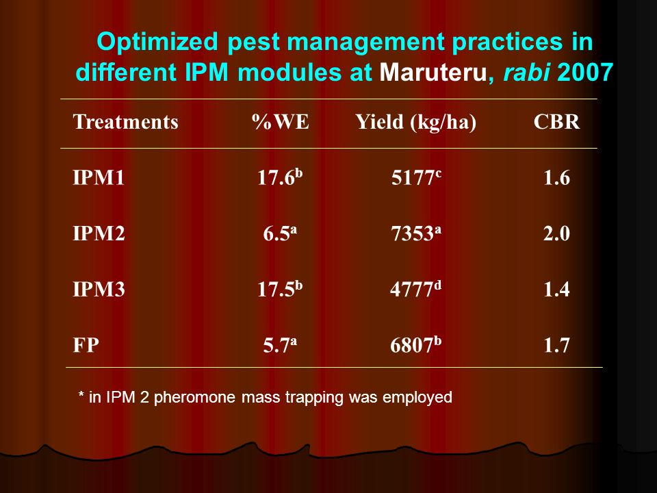 Optimized pest management practices in different IPM modules at Maruteru, rabi 2007