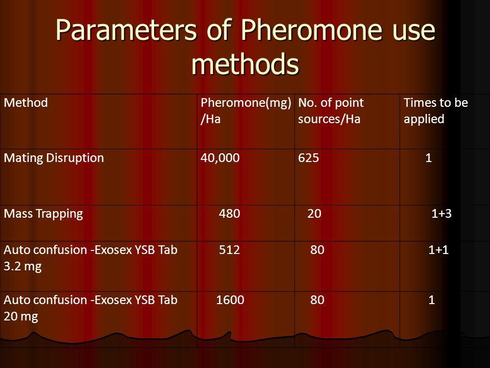 Parameters of Pheromone use methods