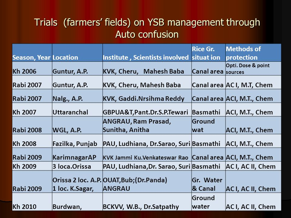 Trials (farmers' fields) on YSB management through Auto confusion