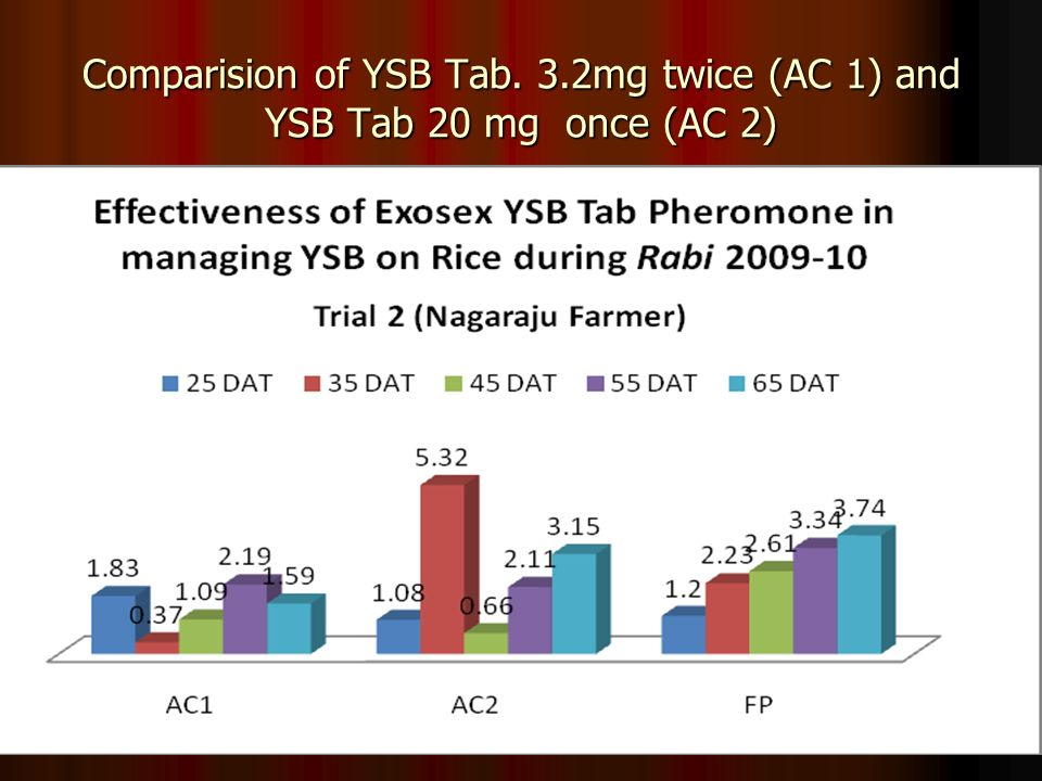 Comparision of YSB Tab. 3.2mg twice (AC 1) and YSB Tab 20 mg once (AC 2)