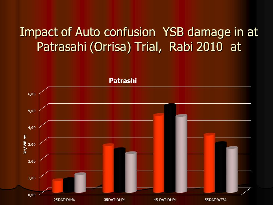 Impact of Auto confusion YSB damage in at Patrasahi (Orrisa) Trial, Rabi 2010 at