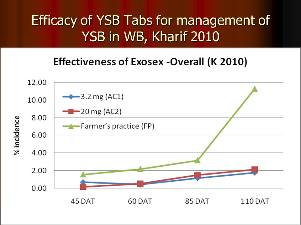 Efficacy of YSB Tabs for management of YSB in WB, Kharif 2010