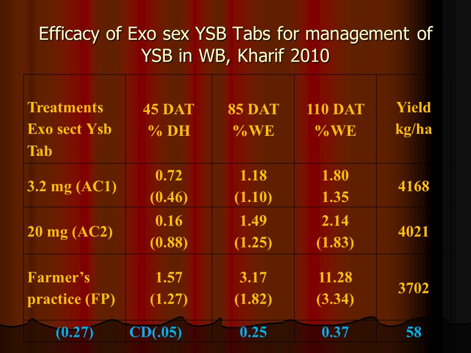 Efficacy of Exo sex YSB Tabs for management of YSB in WB, Kharif 2010