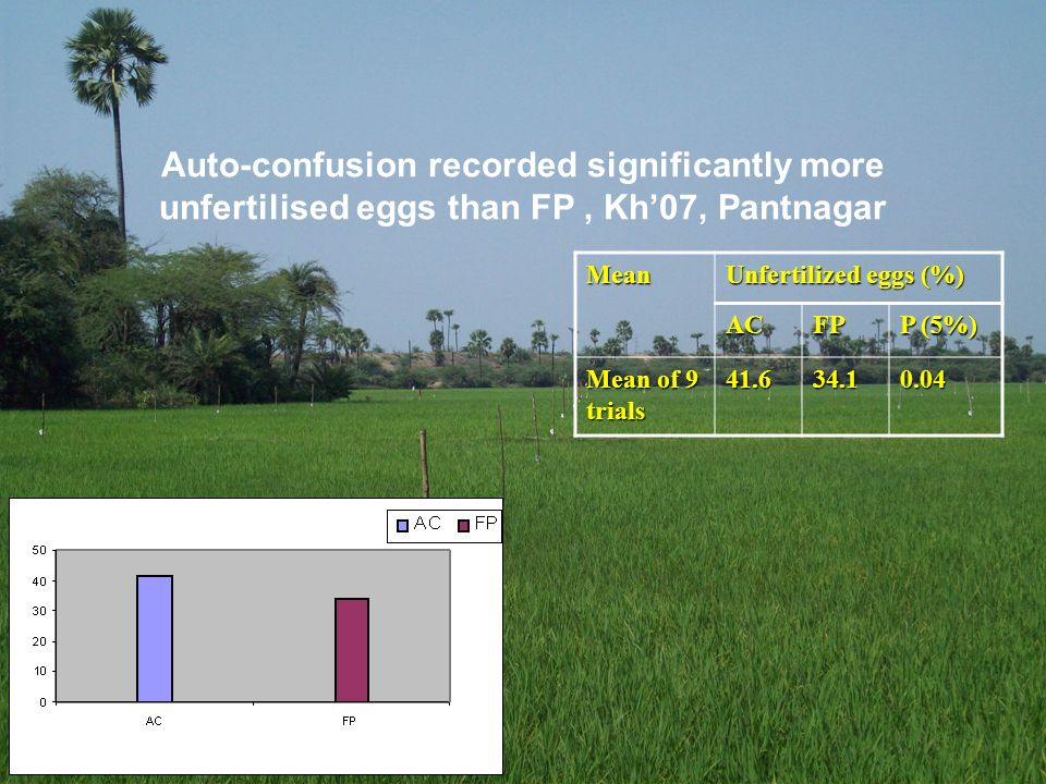 Auto-confusion recorded significantly more unfertilised eggs than FP , Kh'07, Pantnagar