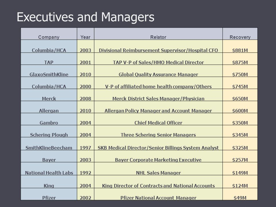 Executives and Managers