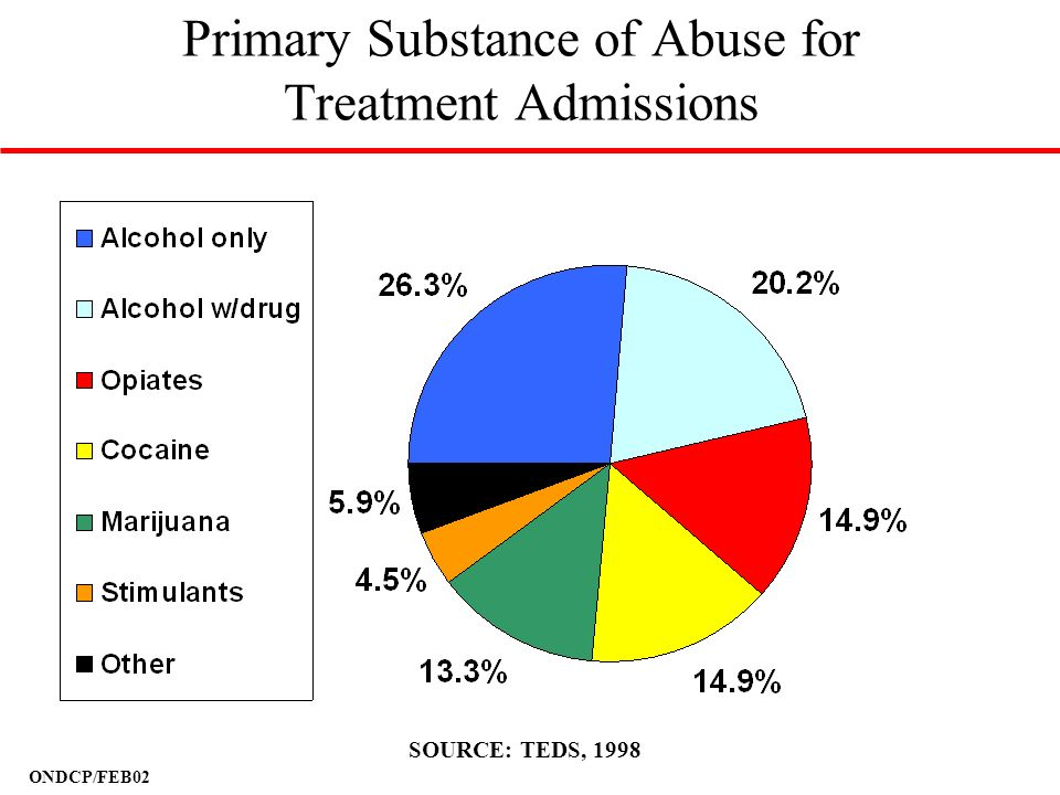 Primary Substance of Abuse for Treatment Admissions