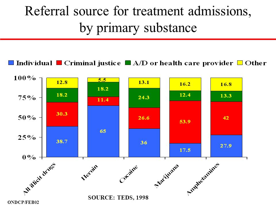 Referral source for treatment admissions, by primary substance