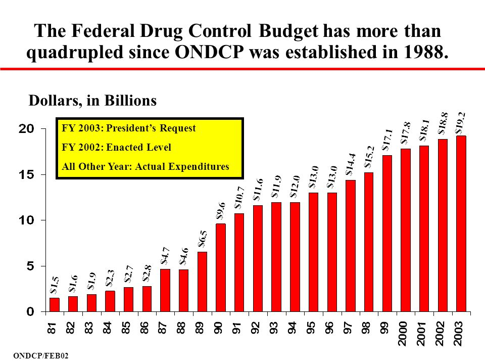The Federal Drug Control Budget has more than quadrupled since ONDCP was established in 1988.