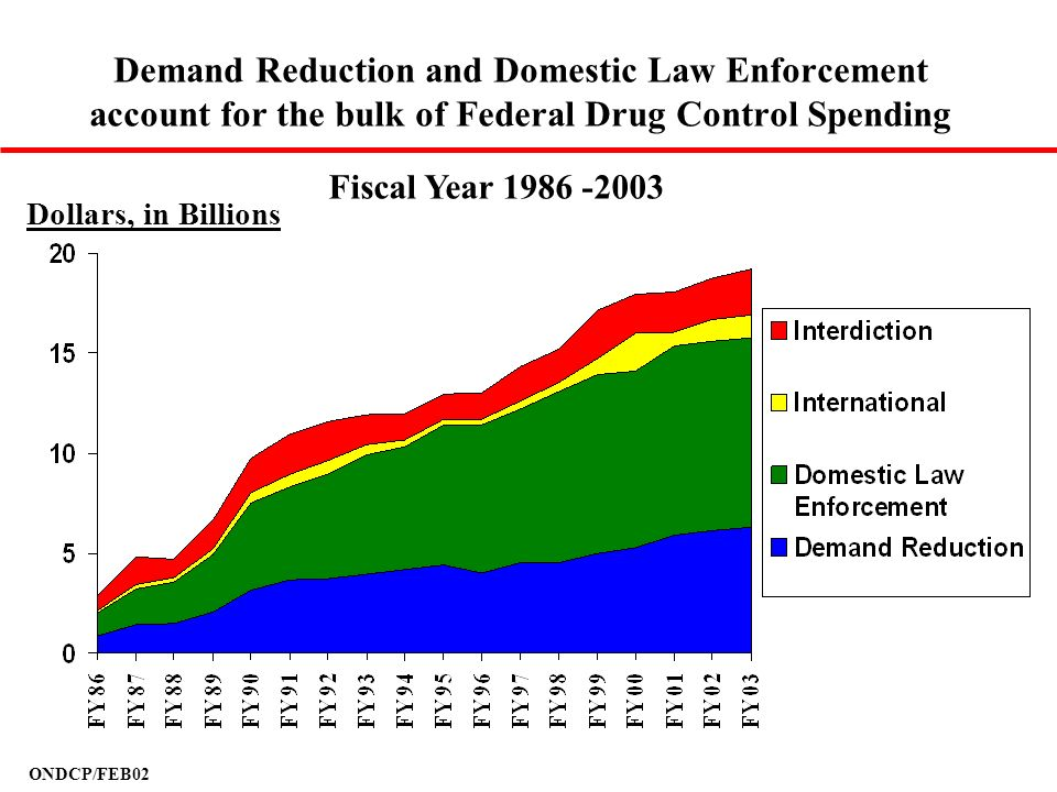Demand Reduction and Domestic Law Enforcement