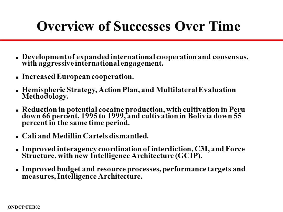 Overview of Successes Over Time