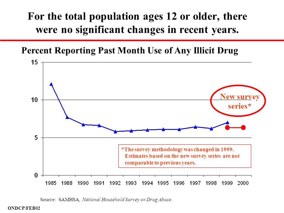 For the total population ages 12 or older, there were no significant changes in recent years.