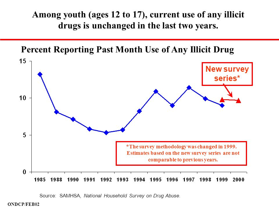 Percent Reporting Past Month Use of Any Illicit Drug