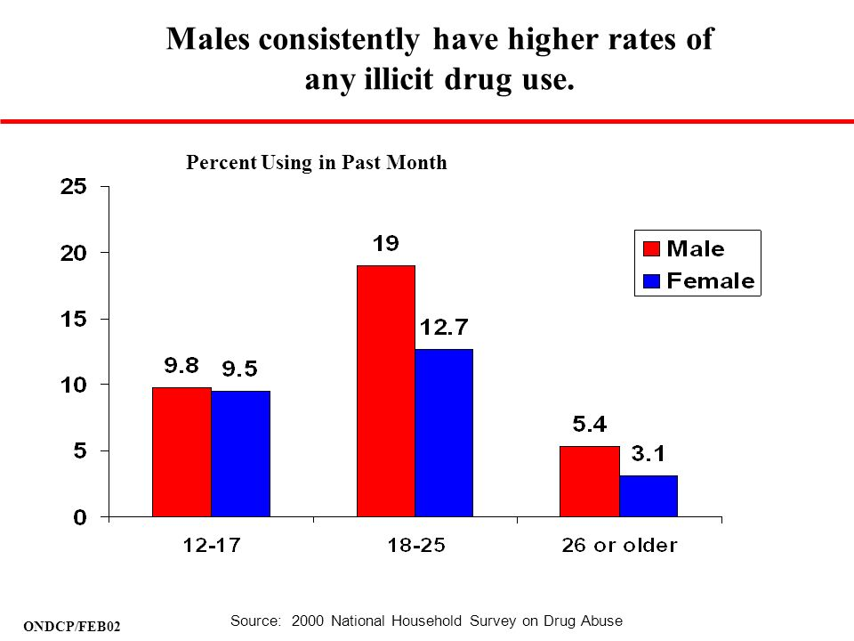 Males consistently have higher rates of