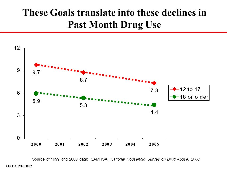 These Goals translate into these declines in