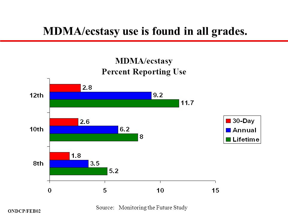 MDMA/ecstasy use is found in all grades.