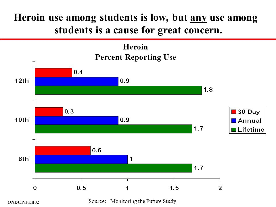 Heroin use among students is low, but any use among students is a cause for great concern.