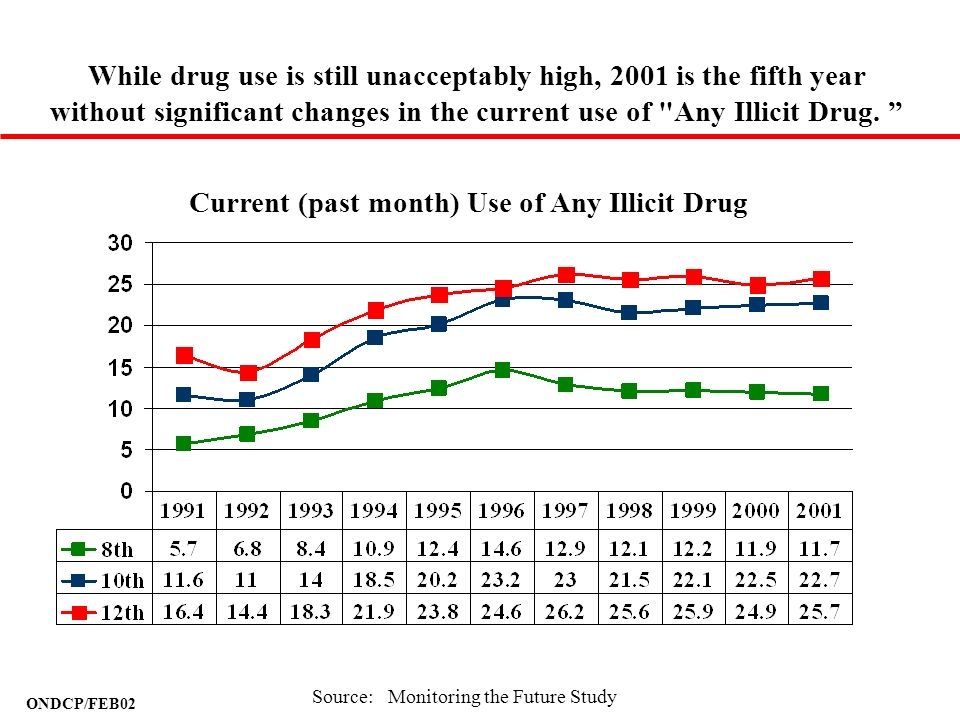 While drug use is still unacceptably high, 2001 is the fifth year