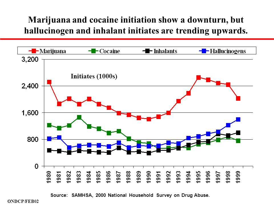 Marijuana and cocaine initiation show a downturn, but hallucinogen and inhalant initiates are trending upwards.