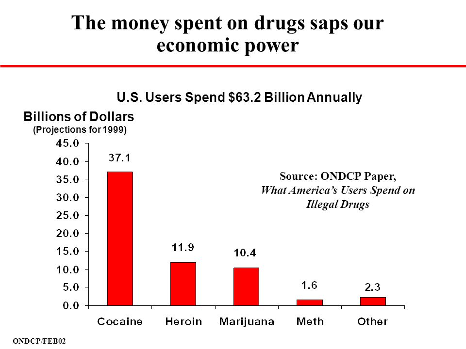 The money spent on drugs saps our economic power