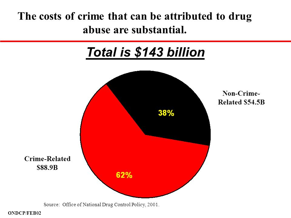 The costs of crime that can be attributed to drug abuse are substantial.
