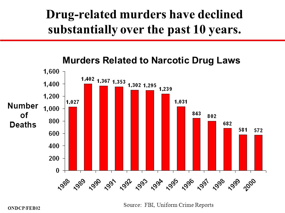 Murders Related to Narcotic Drug Laws