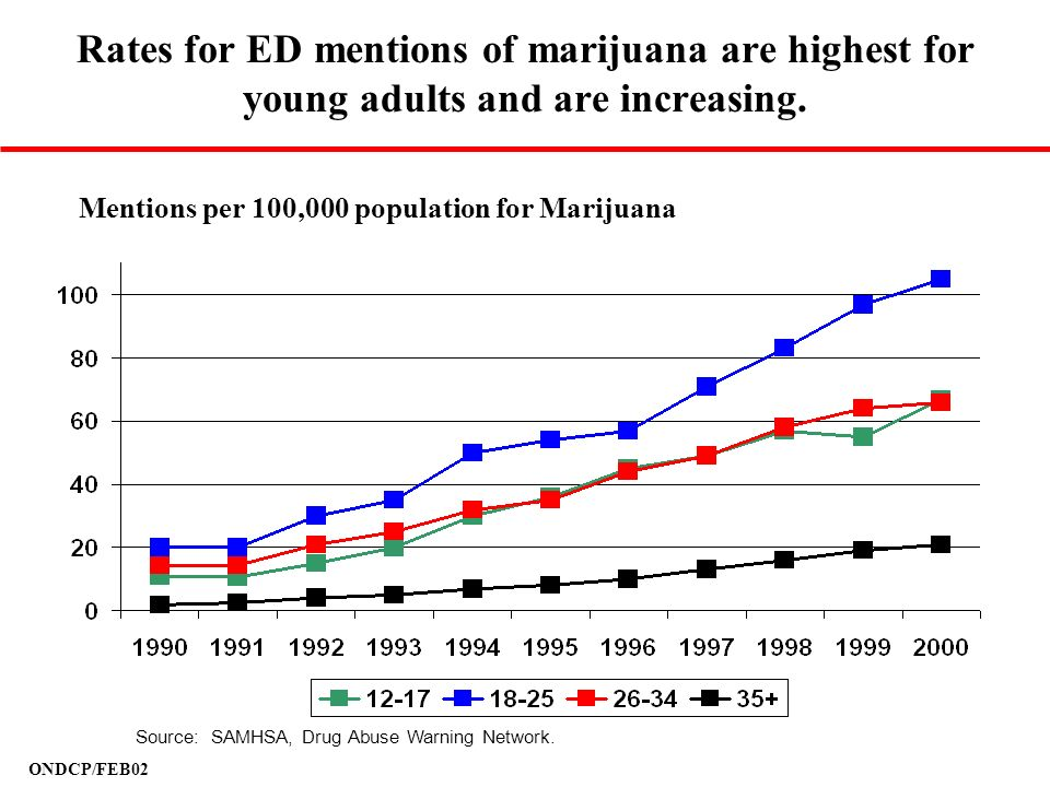 Rates for ED mentions of marijuana are highest for