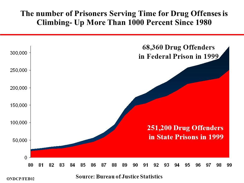 The number of Prisoners Serving Time for Drug Offenses is Climbing- Up More Than 1000 Percent Since 1980