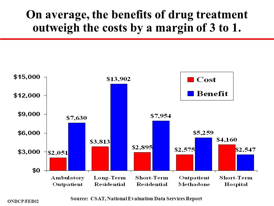 On average, the benefits of drug treatment outweigh the costs by a margin of 3 to 1.