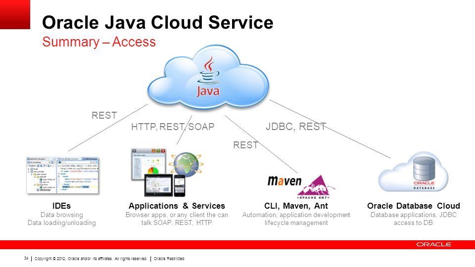 Developing Java Applications in the Cloud: Oracle Java Cloud Service