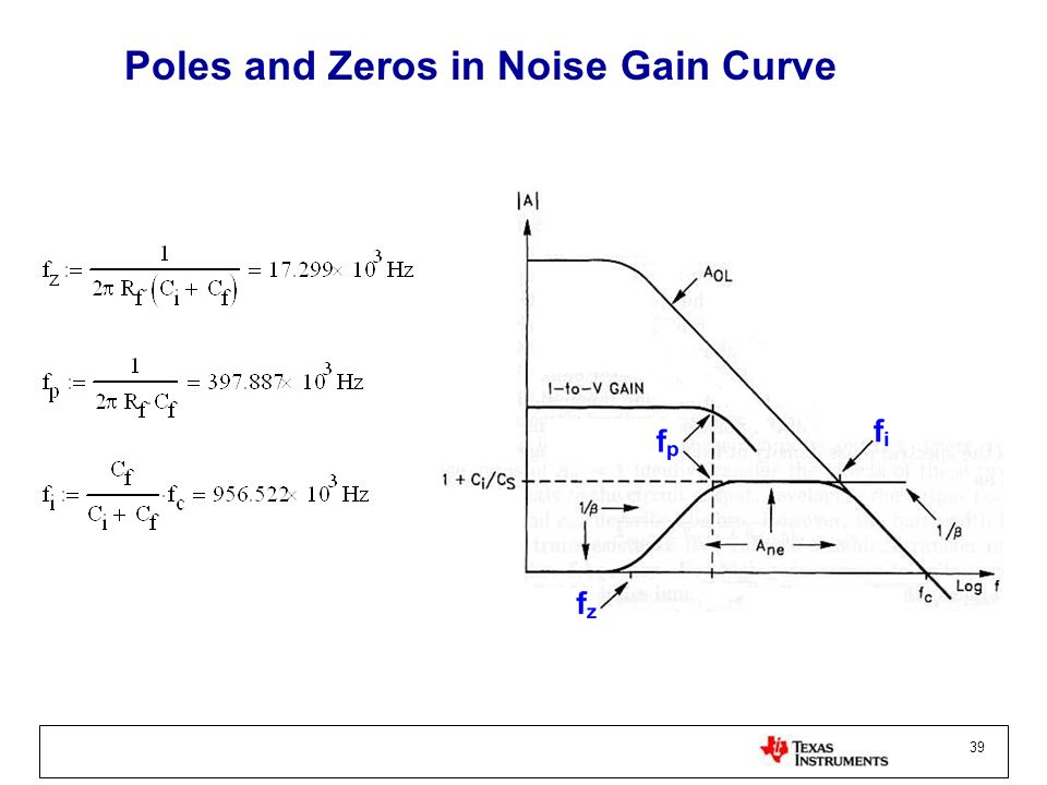 Poles and Zeros in Noise Gain Curve