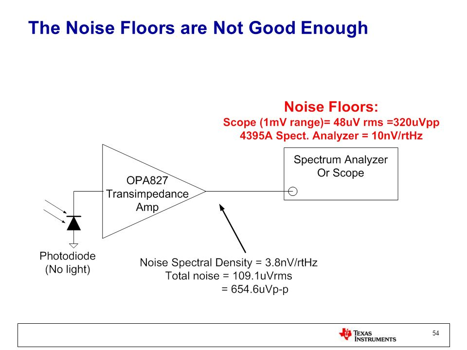 The Noise Floors are Not Good Enough