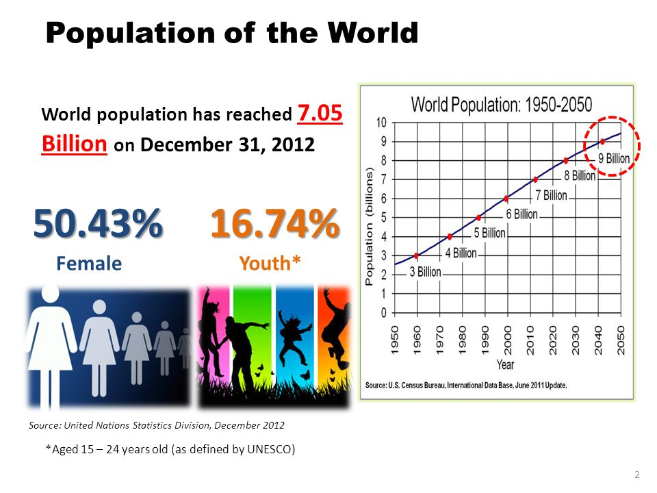 50.43% 16.74% Population of the World Female Youth*