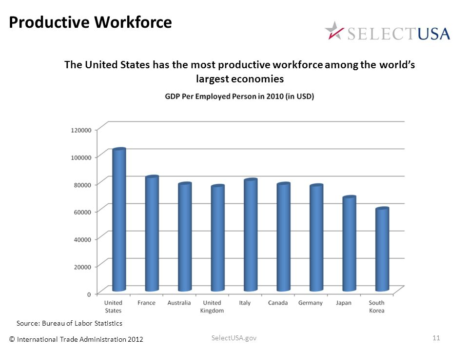 Productive Workforce The United States has the most productive workforce among the world's largest economies.