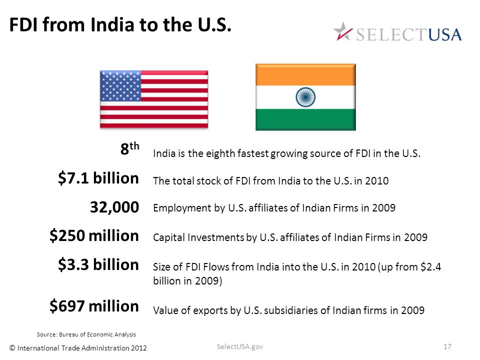 FDI from India to the U.S. 8th $7.1 billion 32,000 $250 million