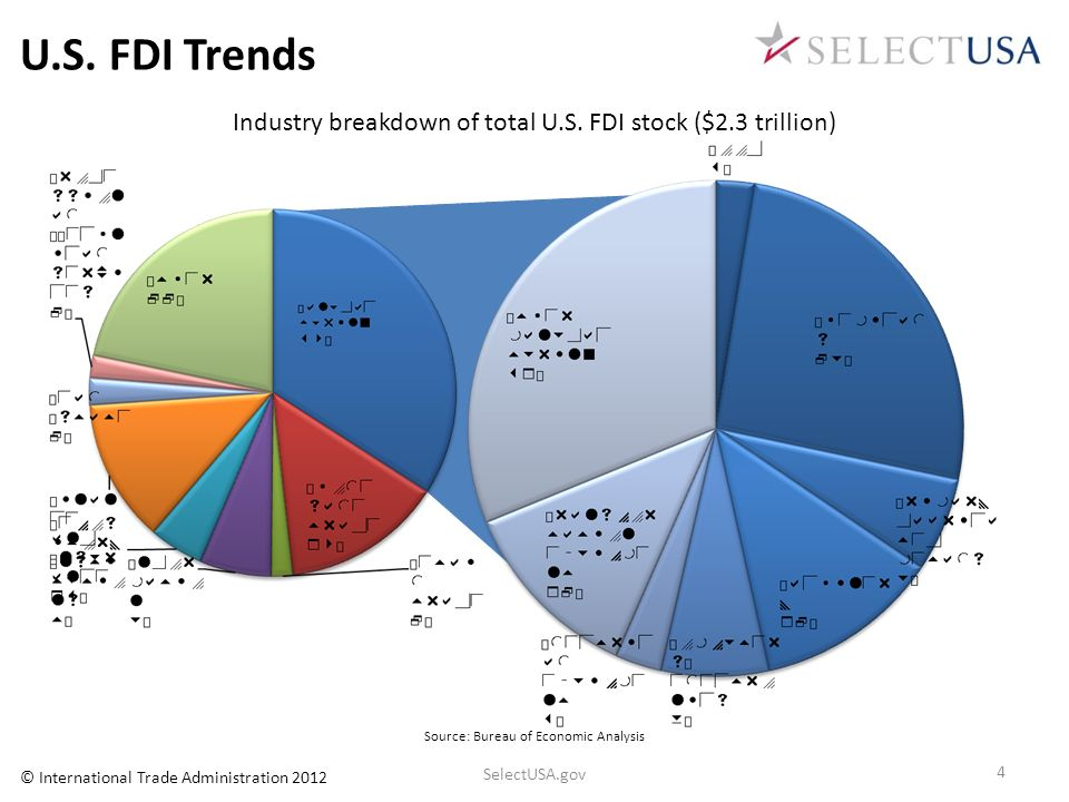 U.S. FDI Trends Industry breakdown of total U.S. FDI stock ($2.3 trillion) Let me quickly provide an overview of FDI trends.