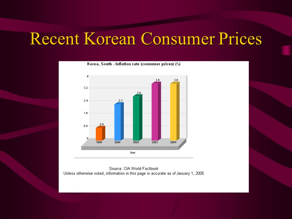Recent Korean Consumer Prices