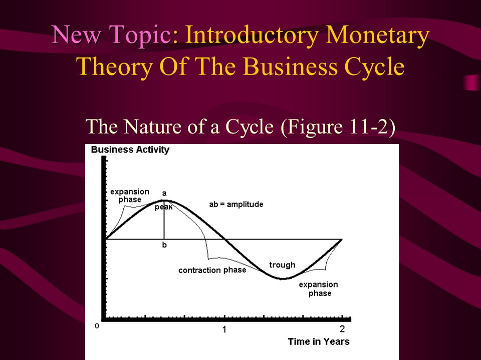 New Topic: Introductory Monetary Theory Of The Business Cycle The Nature of a Cycle (Figure 11-2)