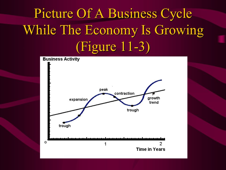Picture Of A Business Cycle While The Economy Is Growing (Figure 11-3)