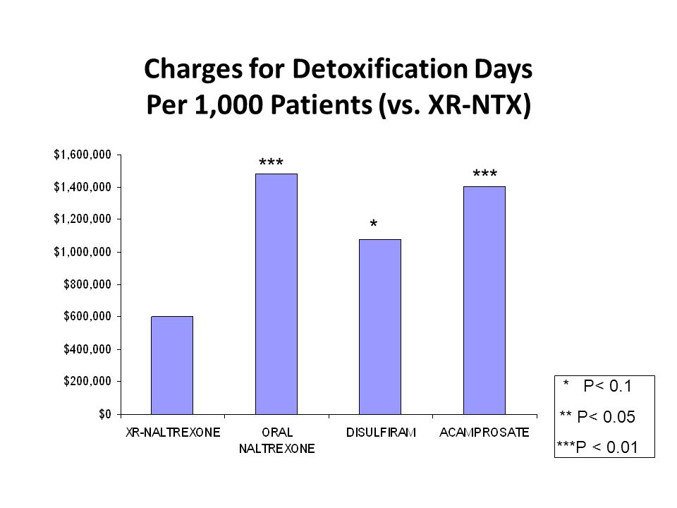Charges for Detoxification Days Per 1,000 Patients (vs. XR-NTX)