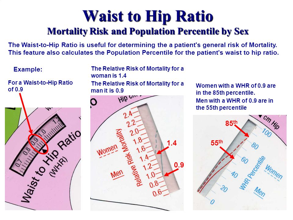 Waist to Hip Ratio Mortality Risk and Population Percentile by Sex