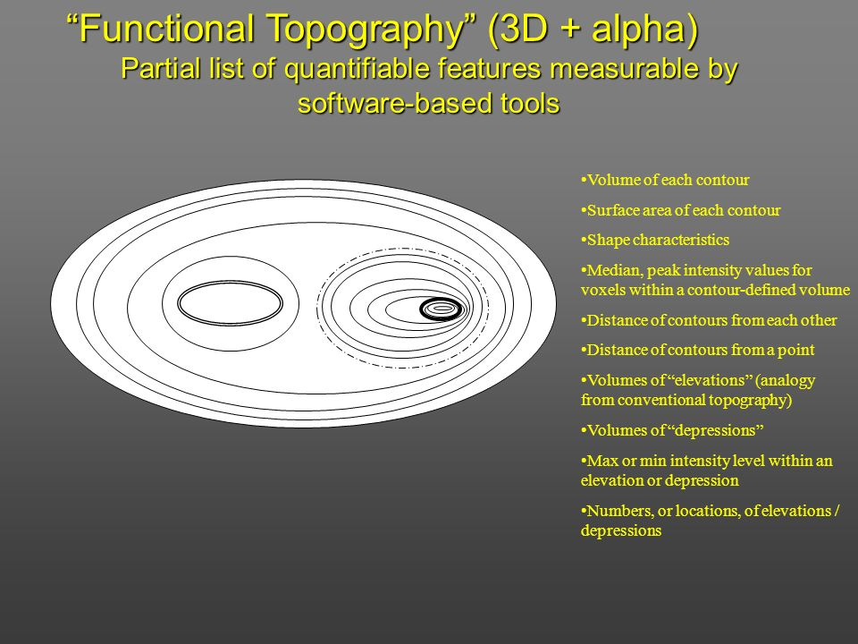 Functional Topography (3D + alpha)