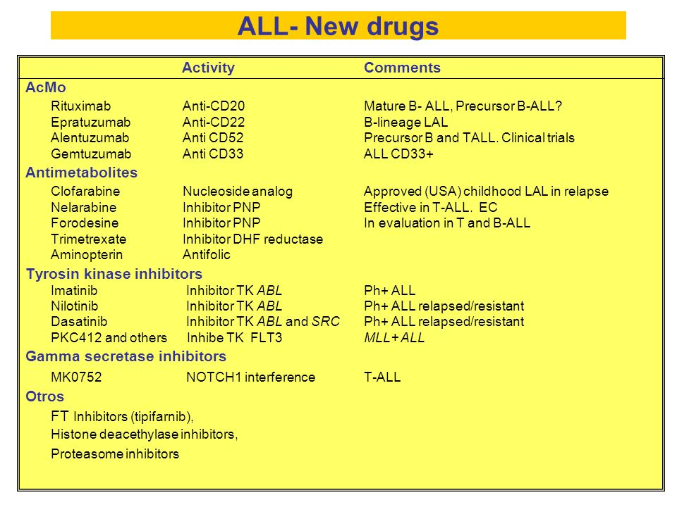 ALL- New drugs Activity Comments AcMo