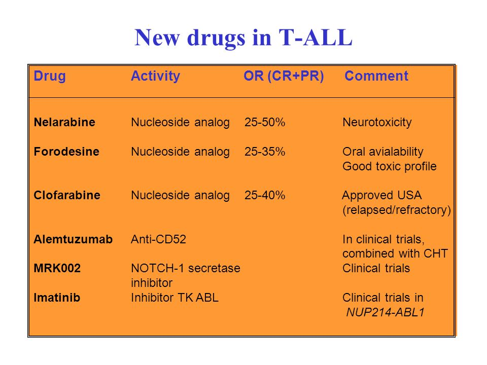 New drugs in T-ALL Drug Activity OR (CR+PR) Comment
