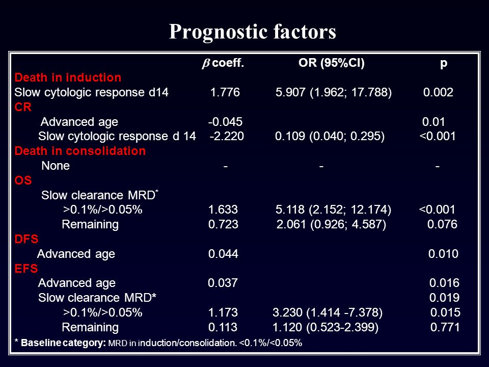 Prognostic factors  coeff. OR (95%CI) p Death in induction