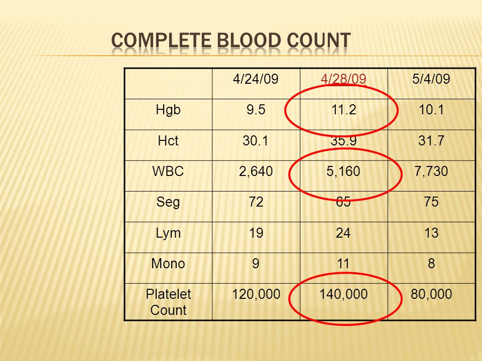 Complete Blood Count 4/24/09 4/28/09 5/4/09 Hgb 9.5 11.2 10.1 Hct 30.1