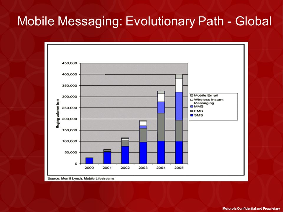 Mobile Messaging: Evolutionary Path - Global